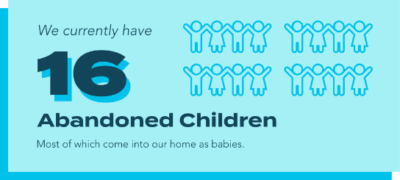 As an answer to Ethiopia's abandoned baby crisis, House of Joy currently has 16 abandoned babies in their home.